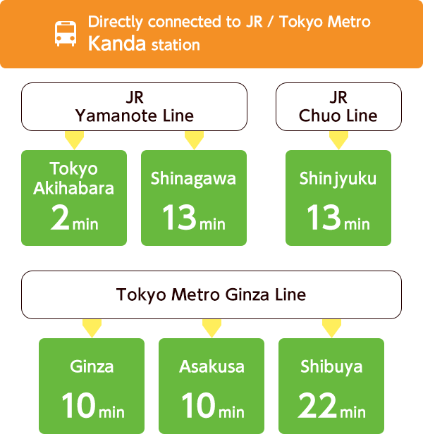 "Directly connected to JR / Tokyo Metro ""Kanda"" station"