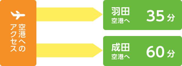 空港へのアクセス 羽田空港へ35分、成田空港へ60分