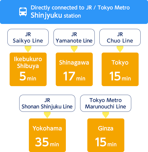 "Directly connected to JR / Tokyo Metro ""Shinjuku"" station:"