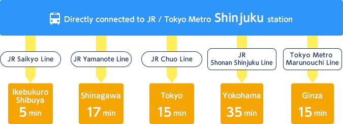 JR Saikyo Line 5 min to Ikebukuro / Shibuya JR Yamanote Line 17 min to Shinagawa JR Chuo Line 15 min to Tokyo JR Shonan Shinjuku Line 35 min to Yokohama Tokyo Metro Marunouchi Line 15 min to Ginza