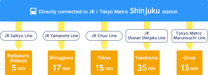 "Directly connected to JR / Tokyo Metro ""Shinjuku"" station"